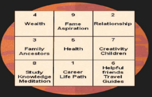 Ank Jyotish Chart